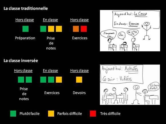 schéma classe inversée vs classe trad