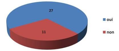 sondage-graphiques-habitude de travail modifiées